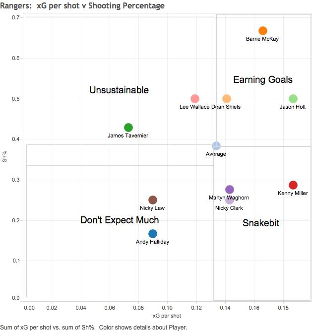 Rangers  xG per shot v Shooting Percentage