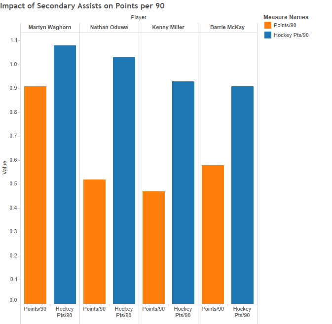 Impact of Secondary Assists on Points per 90