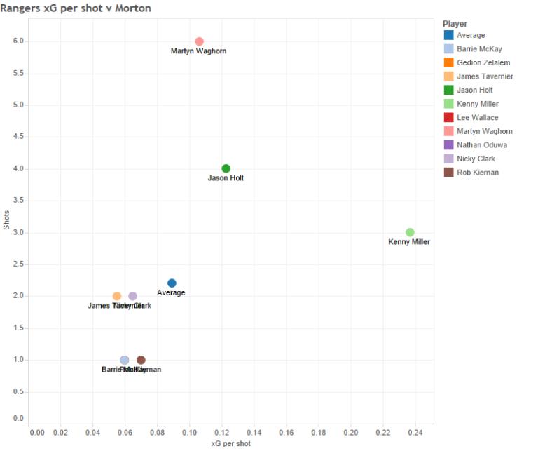 Rangers xG per shot v Morton