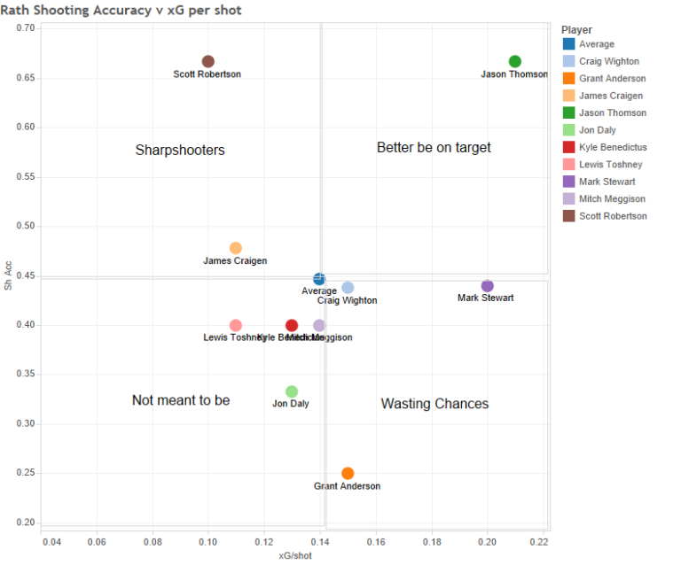 Rath Shooting Accuracy v xG per shot