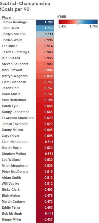 Scottish Championship iGoals per 90