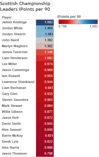 Scottish Championship Leaders iPoints per 90