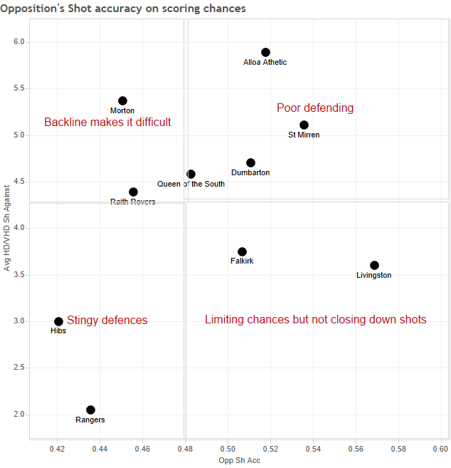 Opposition's Shot accuracy on scoring chances