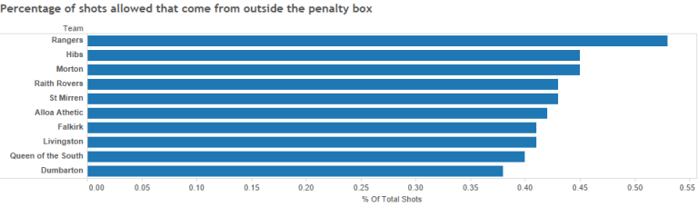 Percentage of shots allowed that come from outside the penalty box