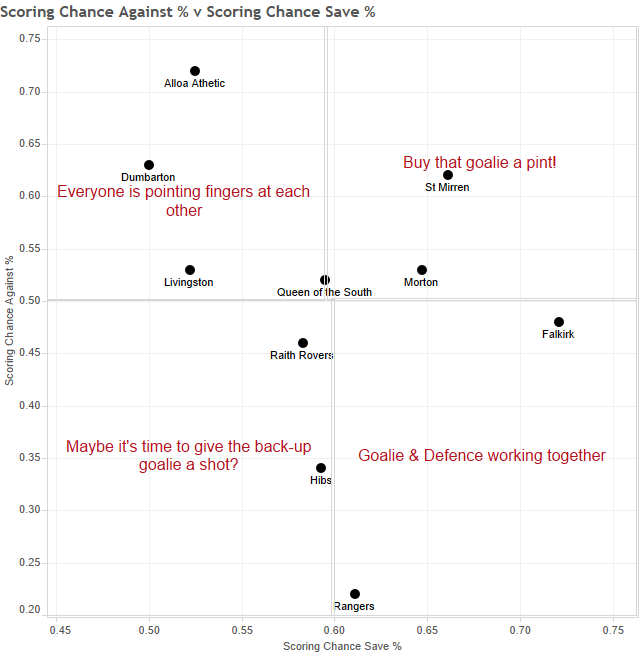 Scoring Chance Against % v Scoring Chance Save %
