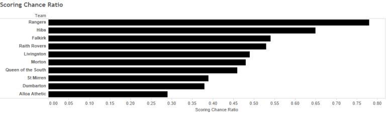Scoring Chance Ratio