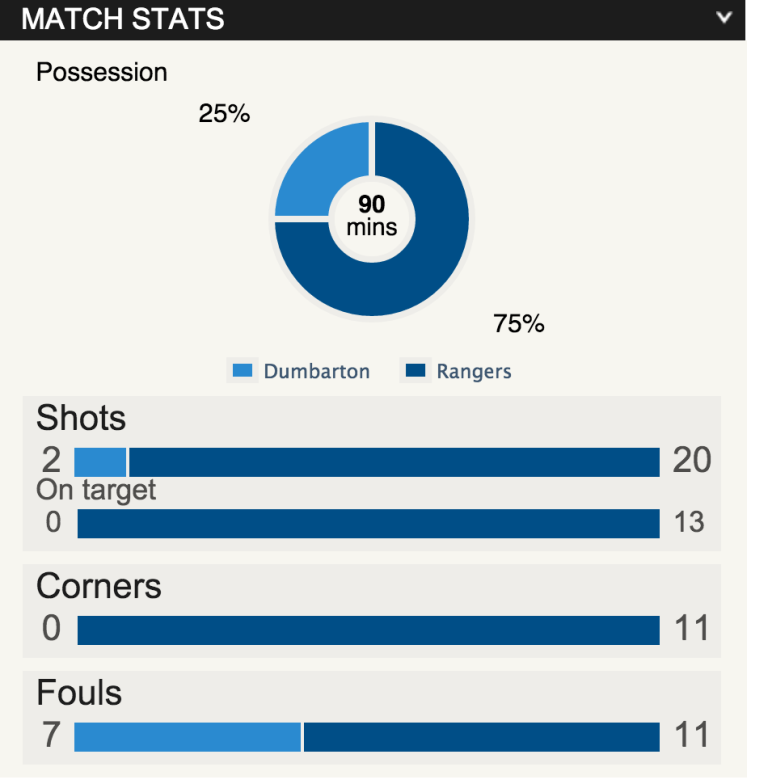 BBC SPORT SCOTLAND