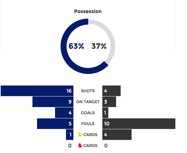 Stats from RFC