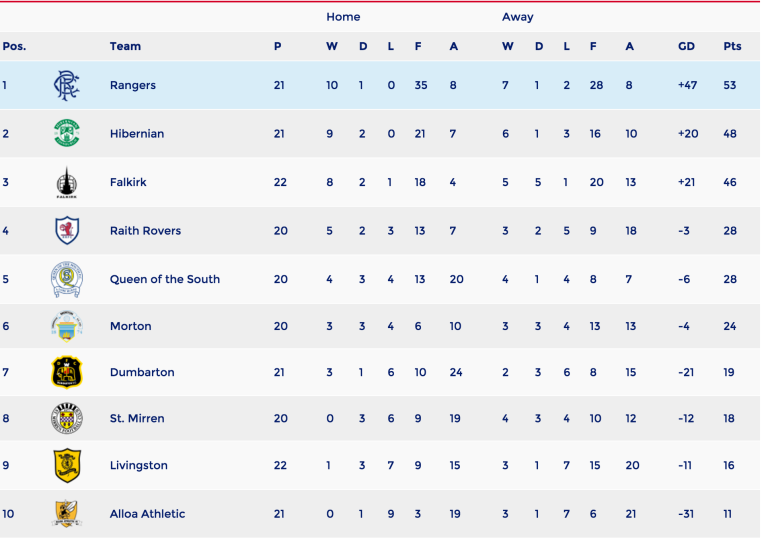 Table from RFC