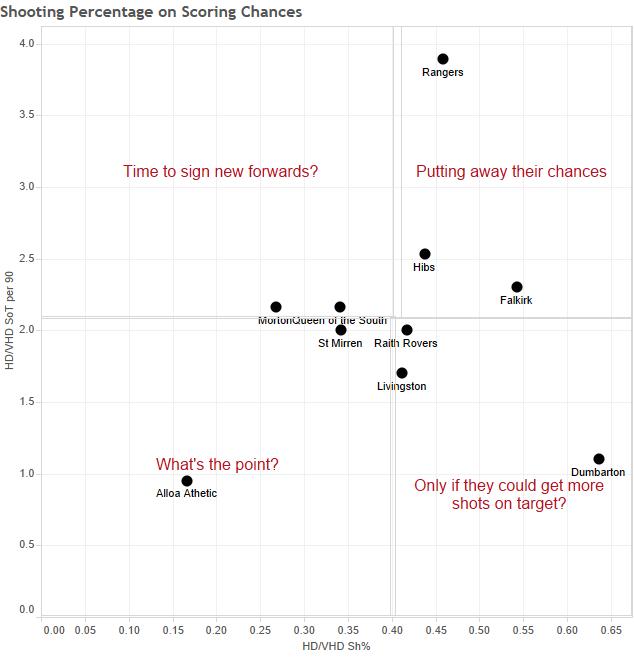 Shooting Percentage on Scoring Chances