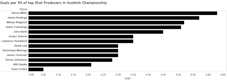 Goals per 90 of top Shot Producers in Scottish Championship