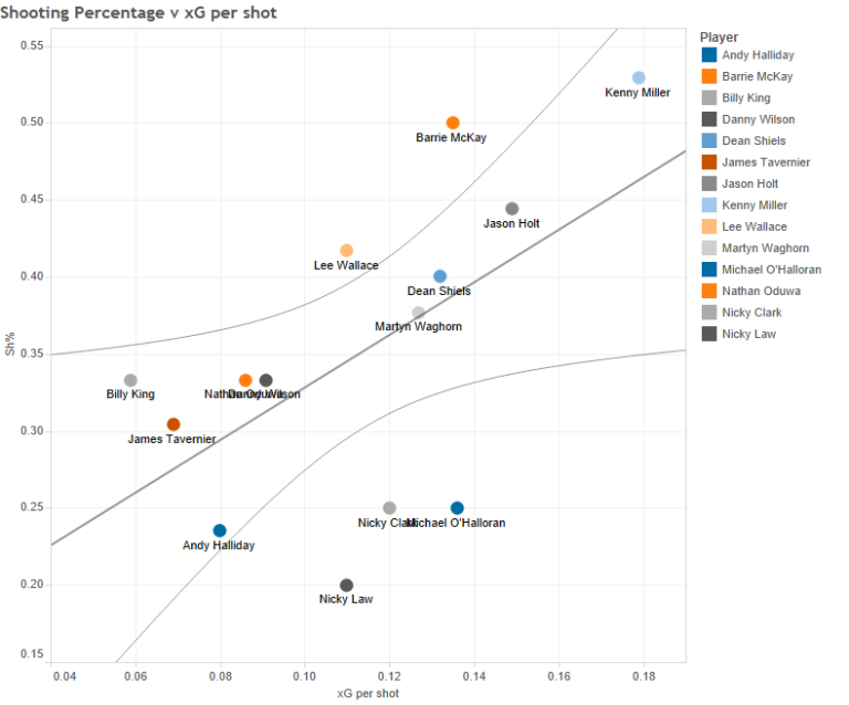 Shooting Percentage v xG per shot