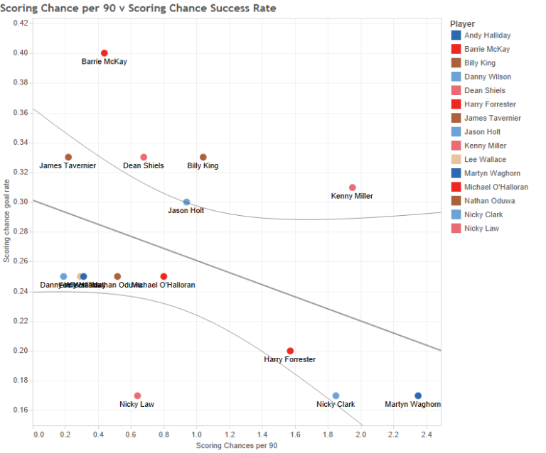 Scoring Chance per 90 v Scoring Chance Success Rate