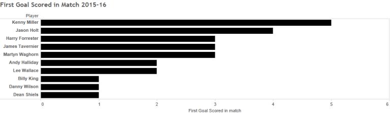 First Goal Scored in Match 2015-16