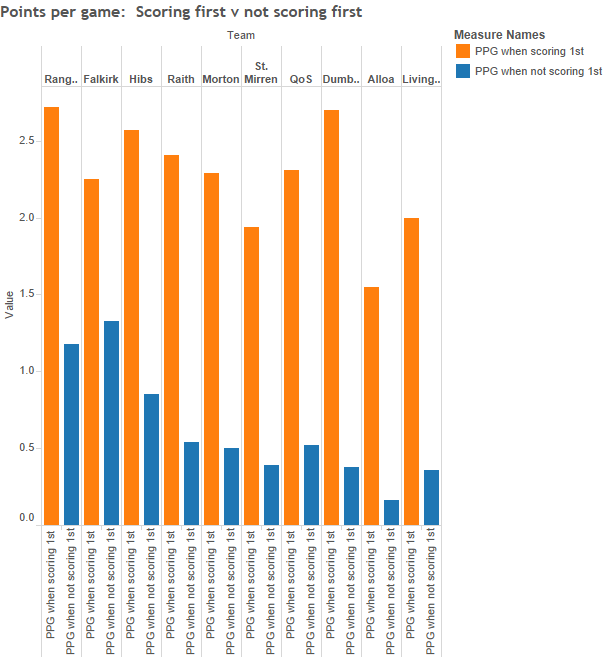 Points per game- Scoring first v not scoring first