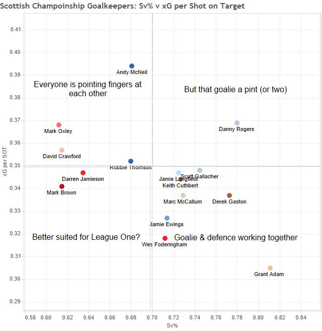 Scottish Champoinship Goalkeepers- Sv% v xG per Shot on Target (1)