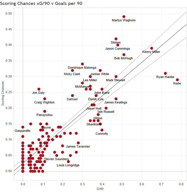 Scoring Chances xG%2F90 v Goals per 90